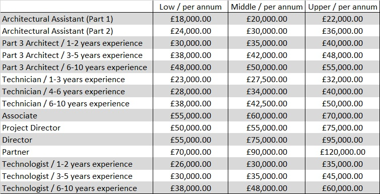 salary guide april 2018