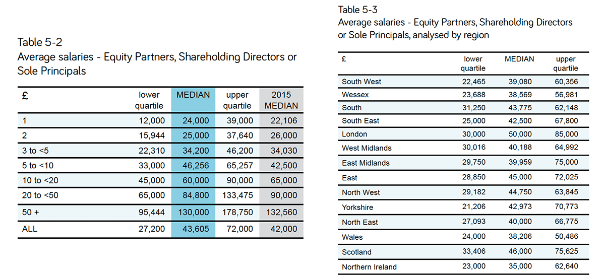 These Tables Show Average Salaries For Equity Partners Shareholding Directors Or Sole Principals By Practice Size And Region It Provides A More Useful